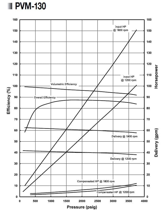 Oilgear PVM-130 Performance Curve