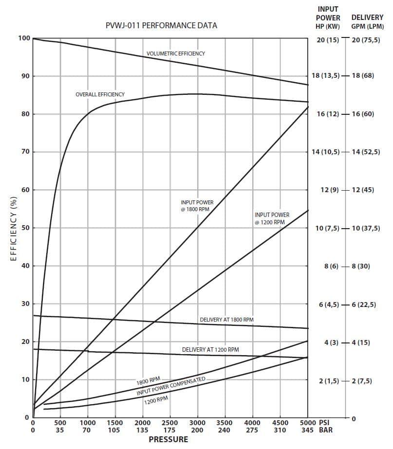 Oilgear PVWJ-011 Performance Curve