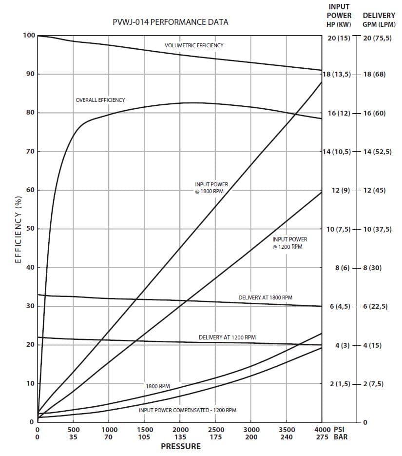 Oilgear PVWJ-014 Performance Curve