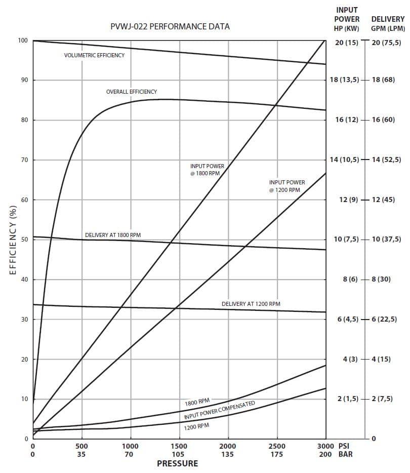 Oilgear PVWJ-022 Performance Curve