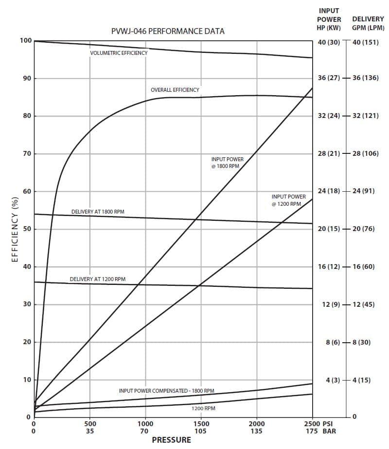 Oilgear PVWJ-046 Performance Curve