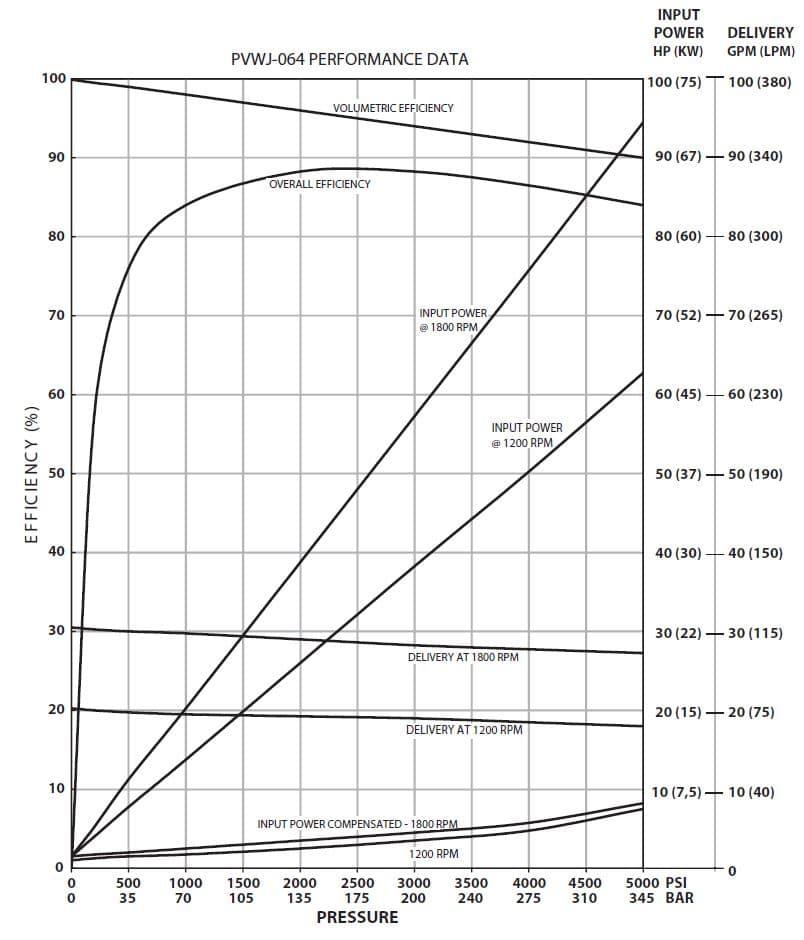 Oilgear PVWJ-064 Performance Curve