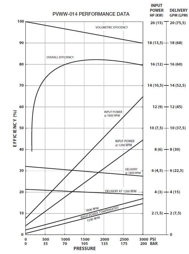 Oilgear PVWW-014 Performance Curve