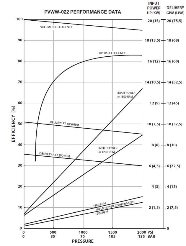 Oilgear PVWW-022 Performance Curve