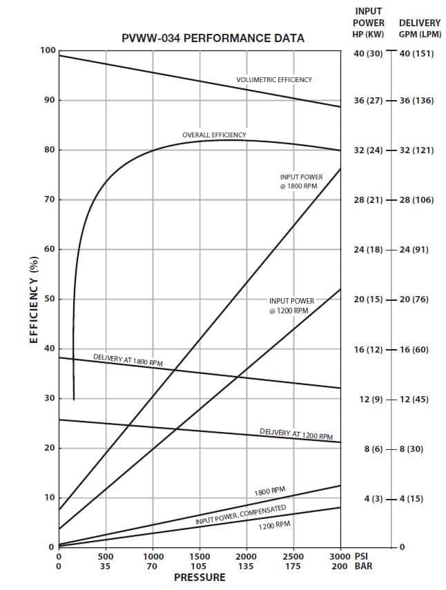 Oilgear PVWW-034 Performance Curve