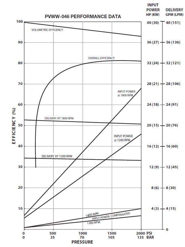 Oilgear PVWW-046 Performance Curve