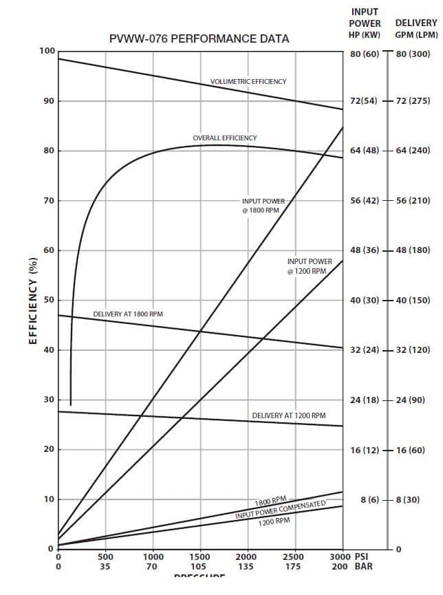 Oilgear PVWW-076 Performance Curve