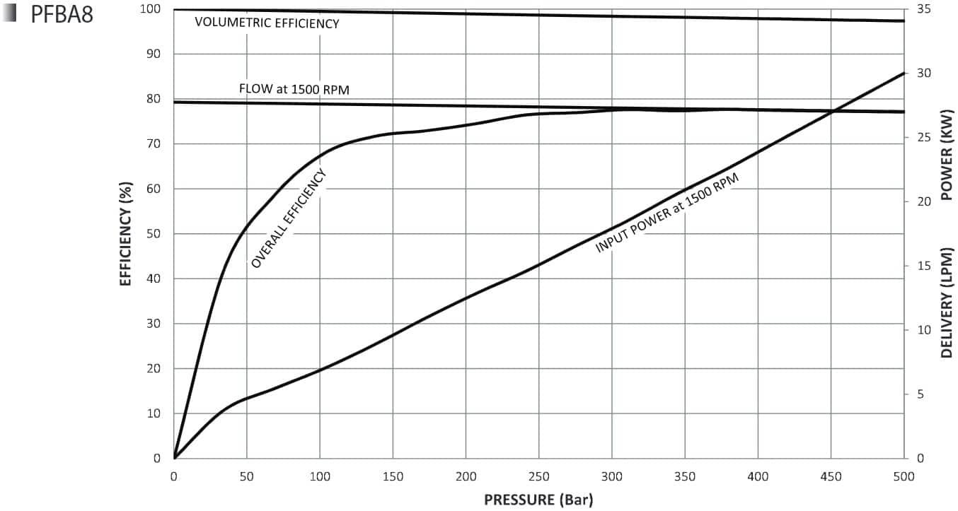 Oilgear_Towler_Pump_Curve_PFBA-8